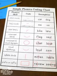 Free Phonics Coding Chart From This Reading Mama This