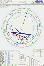 80 Up To Date Astro Com Solar Chart