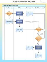 Process Flow Chart Template Magnificent Business Process Modeling Techniques Explained With Example Diagrams