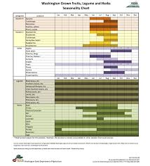 Washington State Seasonal Fruit Chart Seasonal Produce Calendar Sfma