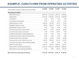 Cash Flows From Operating Activities Cash Flow Analysis