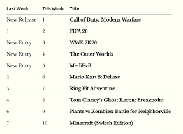 Call Of Duty Black Ops Charts Uk Charts Call Of Duty Modern Warfare Launch Sales Beat