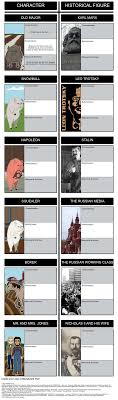 animal farm russian revolution essay napoleon a pig in animal farm  orwells intention in writing animal farm animal farm ricardo mu oz animal farm essay on russian revolution