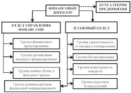 Функционально организационная структура финансовой службы  СТРУКТУРА ФИНАНСОВОЙ СЛУЖБЫ ПРЕДПРИЯТИЯ