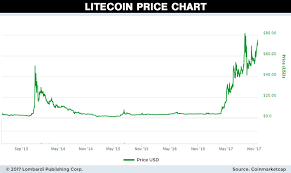 Litecoin Chart Today Micro Bitcoin Value Litecoin Contract Pec Nature Camp