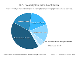 Chart Breaking Down The Rising Price Of Prescription Drugs