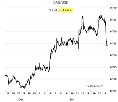 Cdn To Peso Chart Chart Mexican Peso Canadian Dollar Hammered Wilbur Ross