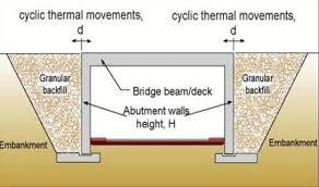 Abutment Definition Integral Bridges Types Advantages And Limitations
