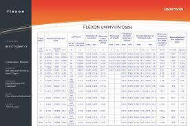 Flexon Uninyvin Cables Buy From Flexon Cables India