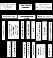 Дипломная работа Основные направления оптимизации и  Анализ затрат на предприятии