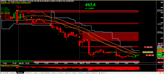 Mcx Charts With Technical Indicators Technical Analysis Software For Mcx Binary Options Trading