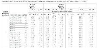 Rafter Size Chart 2 X 6 Ceiling Joist Span Table Jastuci Biz