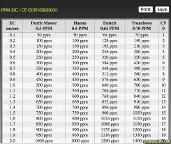 Ec Ppm Conversion Chart Hydroponics Ppm Chart Vegetables Www Bedowntowndaytona Com