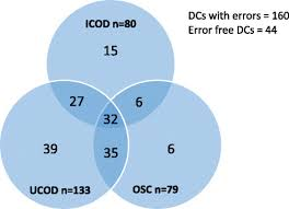 What Are The Various Parts Of The Venn Diagram Venn Diagram Showing Distribution Of Errors In Different Parts Of