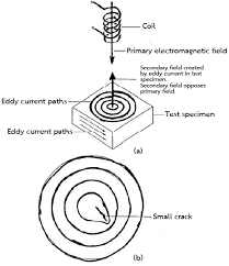 Eddy Current Testing Print Page