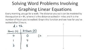 writing linear equations from word problems worksheet together graphing a equation worksheets and inequalities pdf