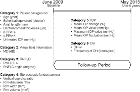 Prediction Of Visual Field Progression In Patients With