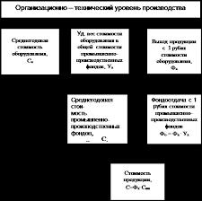 Реферат Основные фонды предприятия и их роль в организации  Схема анализа и формирования стоимостных показателей использования основных производственных фондов