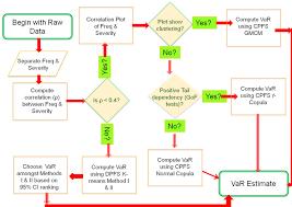 Freq Chart Flow Chart For Choosing The Var Estimation Method Here