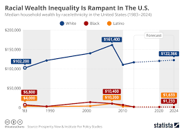 Inequality Chart Chart Racial Wealth Inequality Is Rampant In The U S
