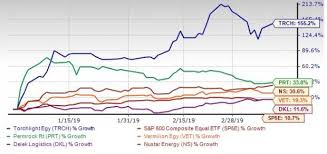 Trch Stock Chart Strong Demand And Supply Cut To Boost Oil Prices 5 Picks