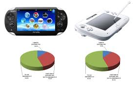Survey Says That 10 Of Japan Will Buy A Ps Vita And A Wii U