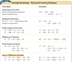 not only is there factoring to solve the polynomials but there is graphing to solve when graphing you are looking for the zeroes in the graphing