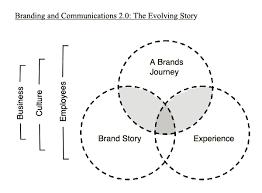 Venn Diagram Techniques S O S Venn Diagram Branding For Consulting Brand Story
