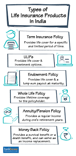 Life Insurance Compare Best Life Insurance Plans Online In India 40 Simple Life Insurance Quotes Compare The Market