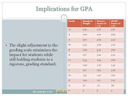 B Altimore C Ity P Ublic S Chools Amended Grading Scale