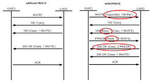 Voip How It Works In Detail Troubleshooting Fraud Cases