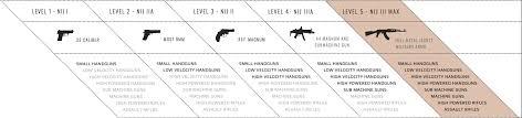 Bullet Proof Vest Rating Chart Nij Levels American Armor