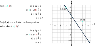 graphing linear equations prealgebra