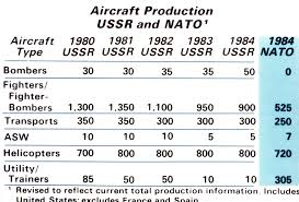 Fighter Aircraft Comparison Chart A Comparison Chart Of Soviet And Nato Aircraft Production