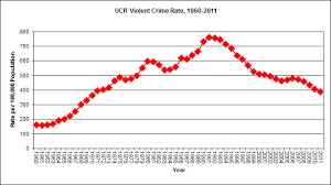 Epidemiology Of Crime Fbi Uniform Crime Reports