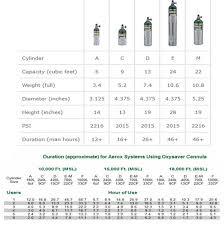 E Tank Oxygen Duration Chart Aerox 4c 9 Cuft Portable Oxygen System