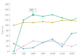 Canvas Js Line Chart Lightweight Line Area Pie Chart Plugin With Jquery And