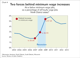 Minimum Wage Increase Chart A Minimalist Picture Federal Reserve Bank Of Minneapolis