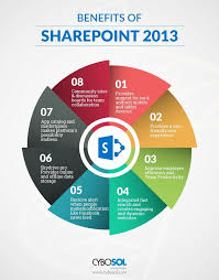 Benefits Of Sharepoint 2013 Over Sharepoint 2010 App