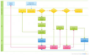 Procedure Flow Chart Template Word 65 Experienced Operation Flow Chart Template