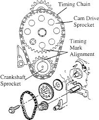 chevy 2 2 engine timing chain diagram wiring diagram for you • gm 22 timing chain diagram wiring diagrams source rh 15 5 ludwiglab de chevy cavalier 2 2 engine timing chevy 2 2 timing chain marks
