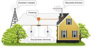 Усиление GSM сотовой связи, 3G/4G в Подольске