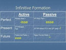 Latin Infinitives Chart Latin Infinitives Present Active Present Passive Future