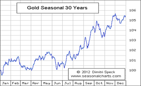 Gold Seasonal Chart 30 Years When Will Gold Go Back To 1 920 An Ounce Moneyweek