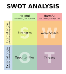 marketing theories swot analysis swot analysis graph