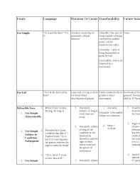 Future Present Estate Study Chart Docsity