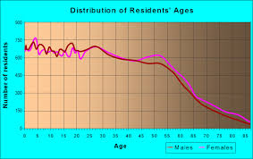 age and of residents in zip code 94565