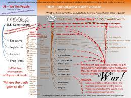 Opic Organizational Chart