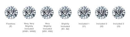 Diamond Carat And Clarity Chart Diamond Education Cut Clarity Colour Carat