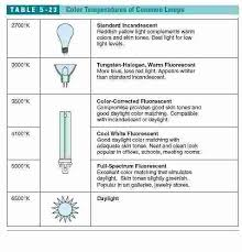 Fluorescent Lamp Wattage Table Led Vs Metal Wattage